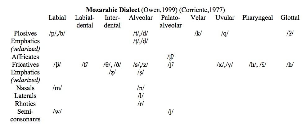 mozarabic